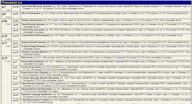 Список репрессированных, живших на улице Плющиха
